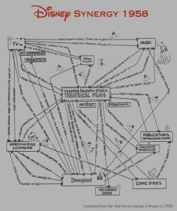 Walt Disney was the first Hollywood executive to use synergy within a corporate structure as shown in this illustration from the Wall Street Journal in 1958!